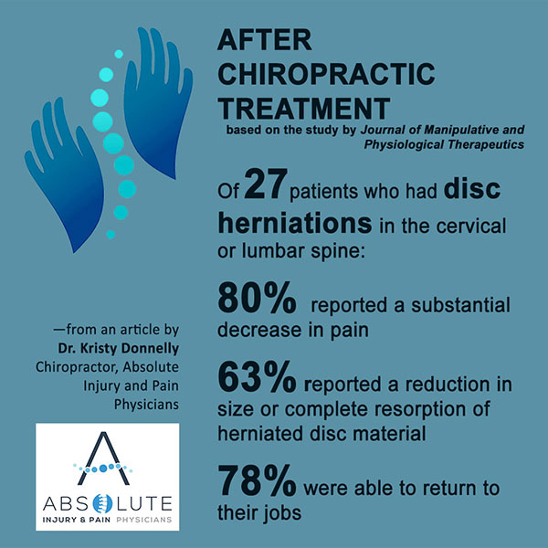 Chiropractic Treatment Disc Herniation
