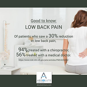 Chiropractic helps with low back pain
