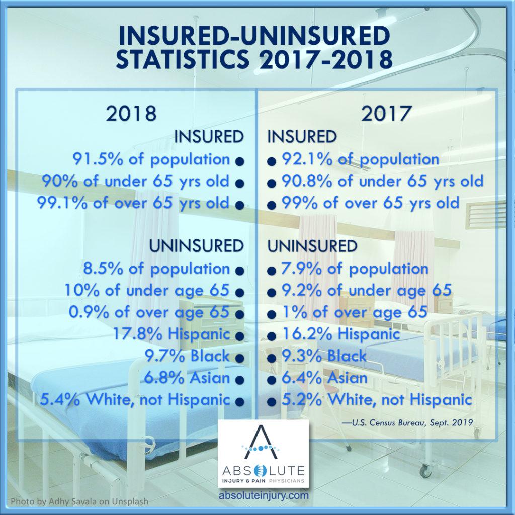 insured uninsured statistics 2018